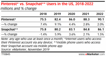 eMarketer Pinterest and Snapchat Q4 2019 User Forecasts – eMarketer Trends, Forecasts & Statistics